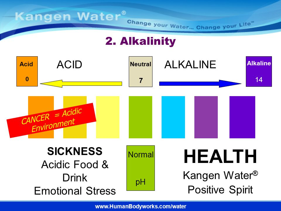 CANCER = Acidic Environment