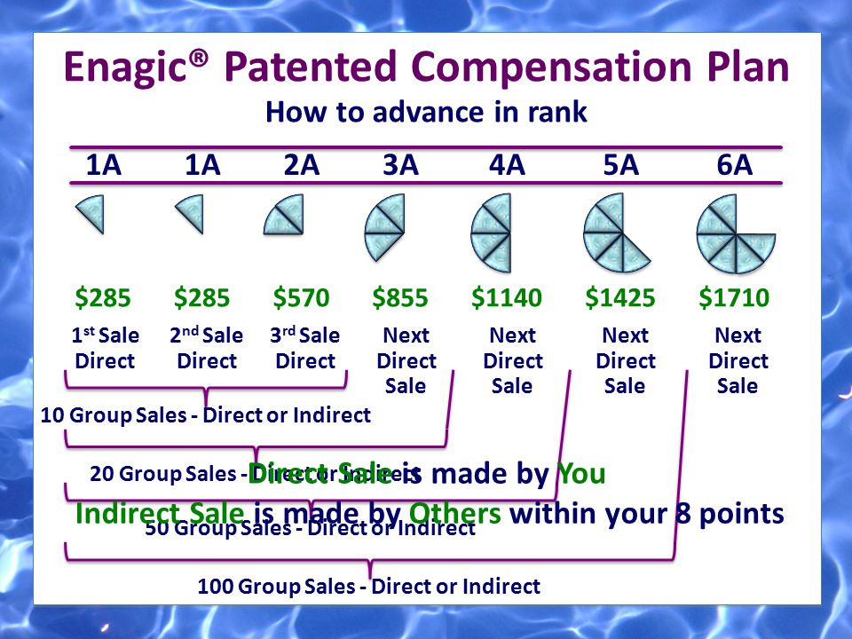 Enagic® Patented Compensation Plan
