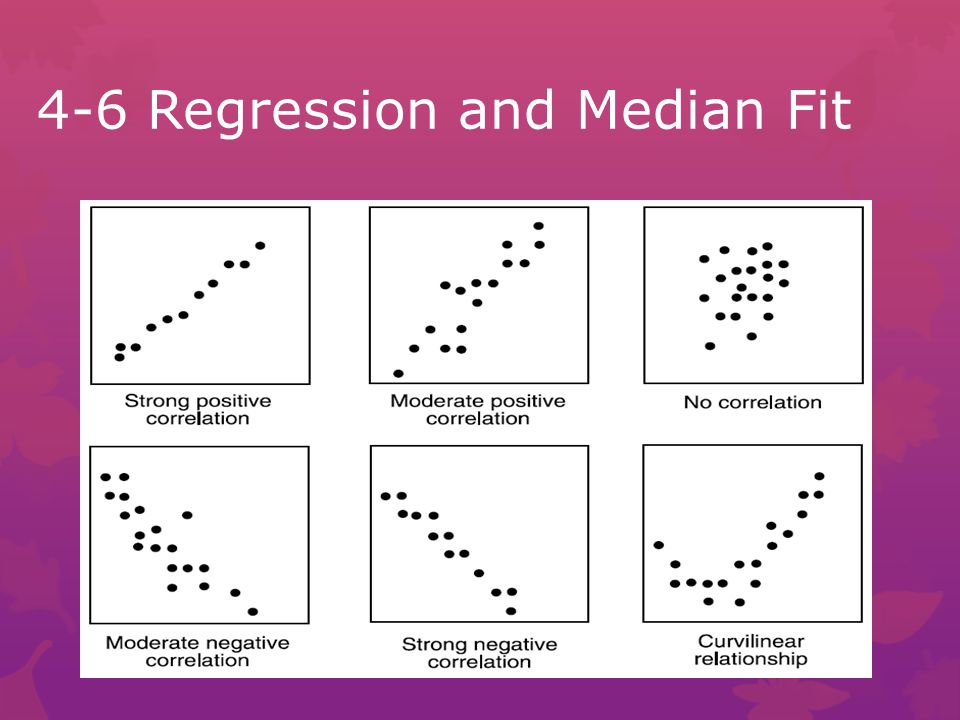 4-6 Regression and Median Fit