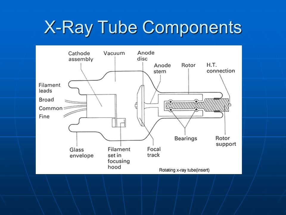 X-Ray Tube Components