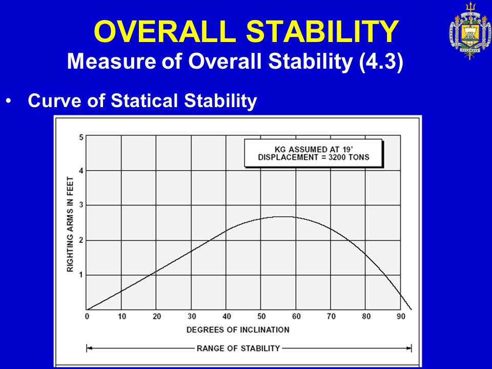 OVERALL STABILITY Measure of Overall Stability (4.3)