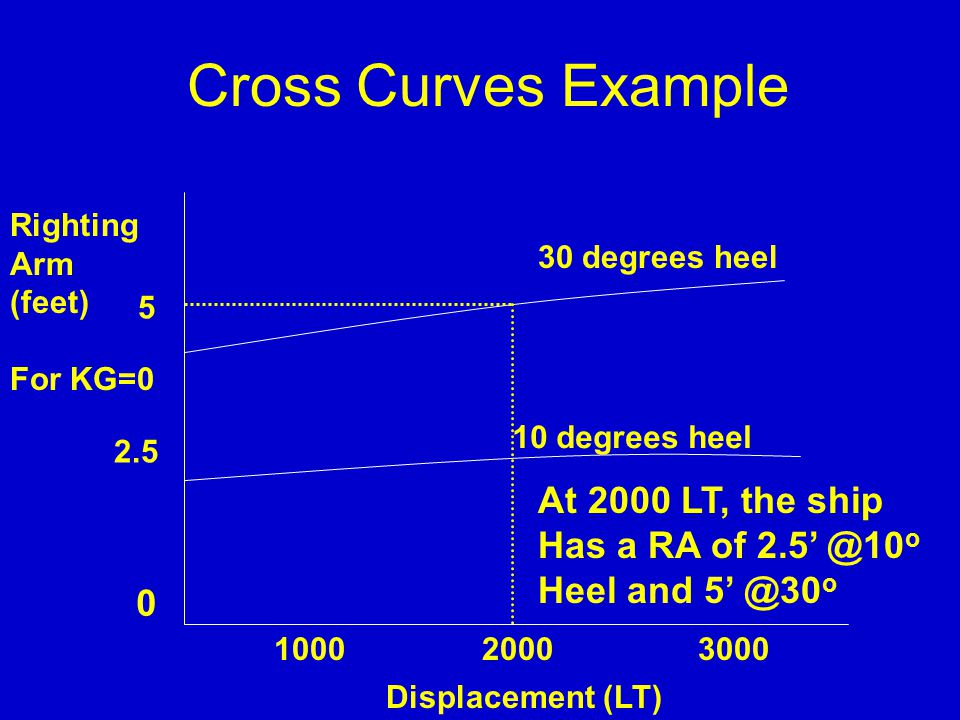 Cross Curves Example At 2000 LT, the ship Has a RA of 2.5' @10o