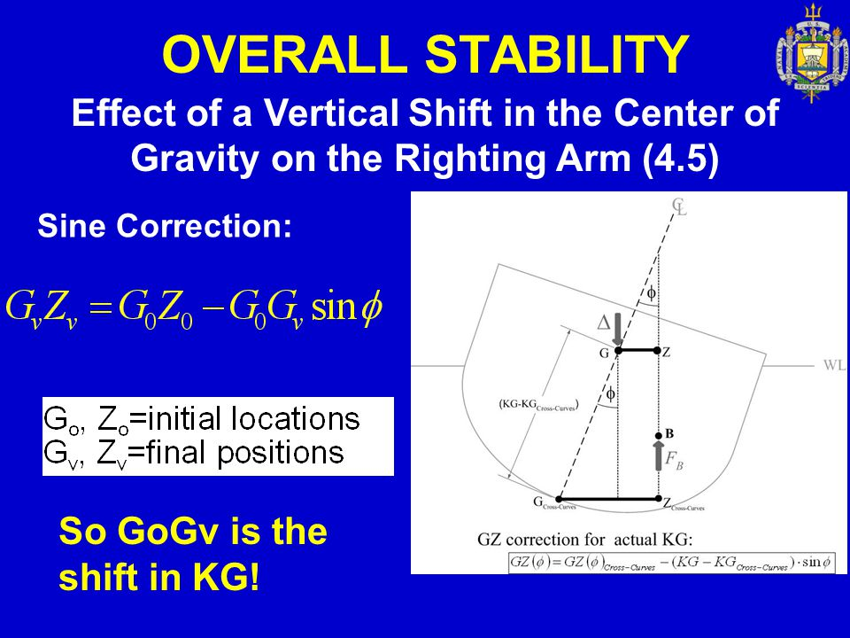 OVERALL STABILITY Effect of a Vertical Shift in the Center of Gravity on the Righting Arm (4.5) Sine Correction: