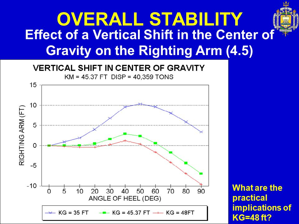 OVERALL STABILITY Effect of a Vertical Shift in the Center of Gravity on the Righting Arm (4.5) What are the practical implications of KG=48 ft