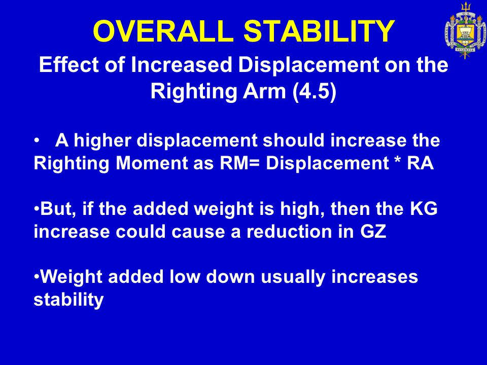 Effect of Increased Displacement on the Righting Arm (4.5)