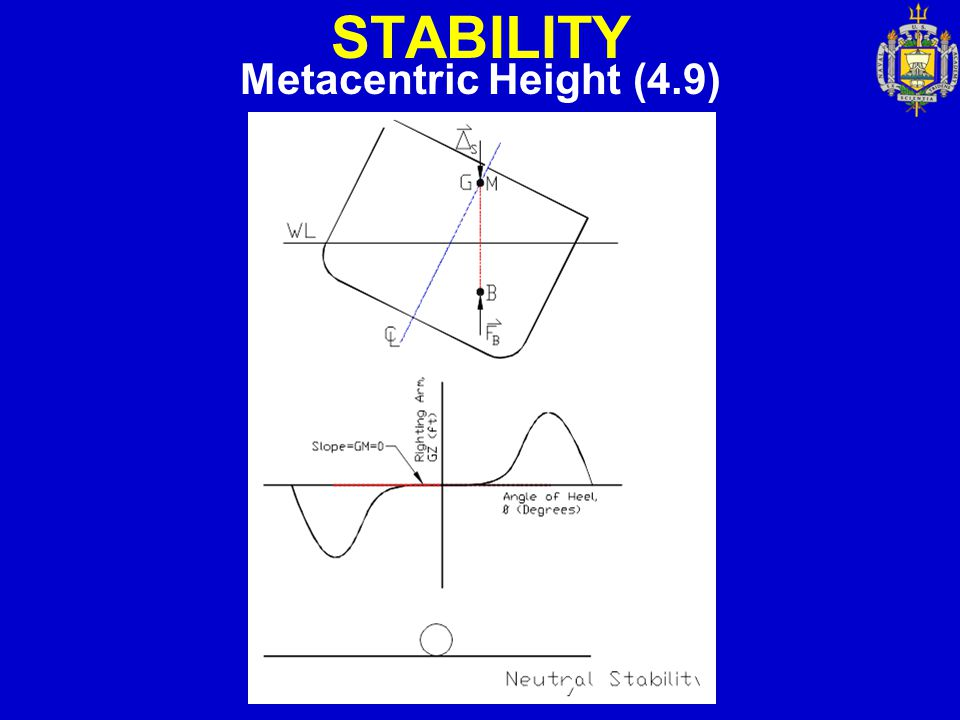 STABILITY Metacentric Height (4.9)