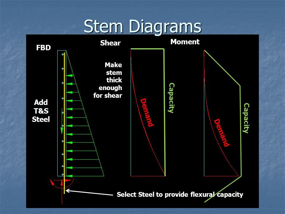 Stem Diagrams Moment Shear FBD Capacity Add T&S Steel Demand Capacity