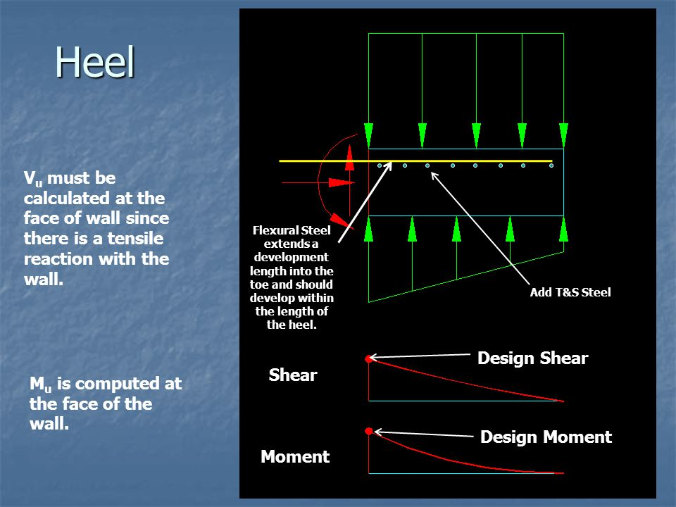 Heel Vu must be calculated at the face of wall since there is a tensile reaction with the wall.