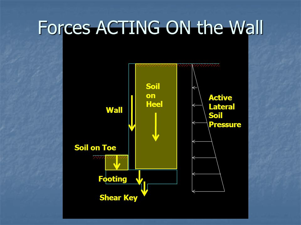 Forces ACTING ON the Wall