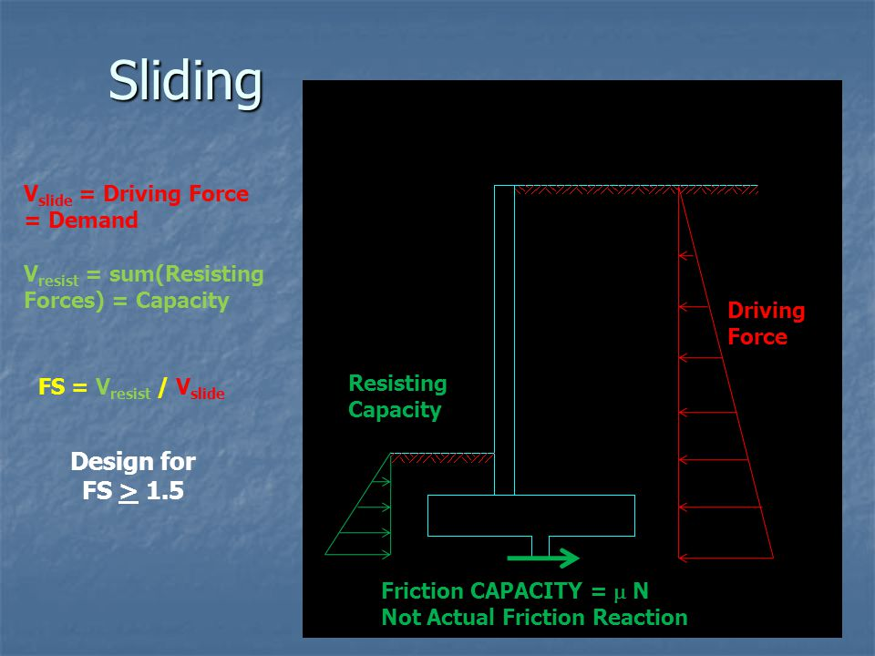 Sliding Design for FS > 1.5 Vslide = Driving Force = Demand