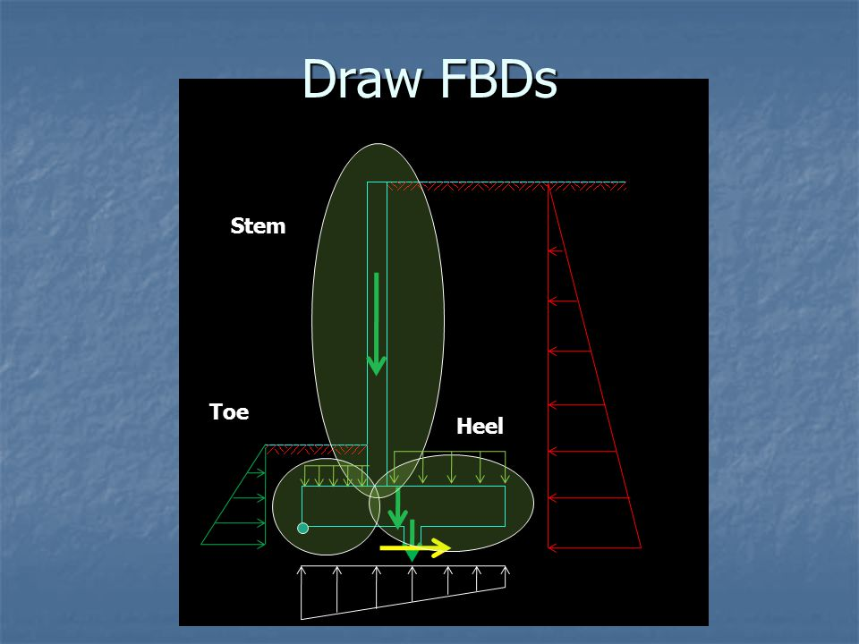 Draw FBDs Stem Toe Heel
