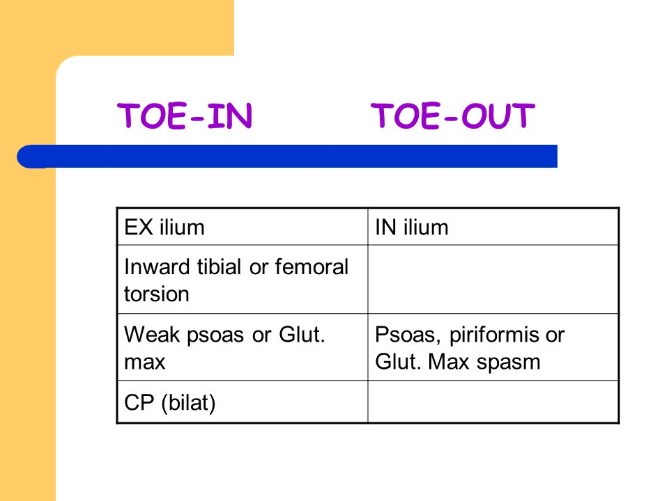 TOE-IN TOE-OUT EX ilium IN ilium Inward tibial or femoral torsion