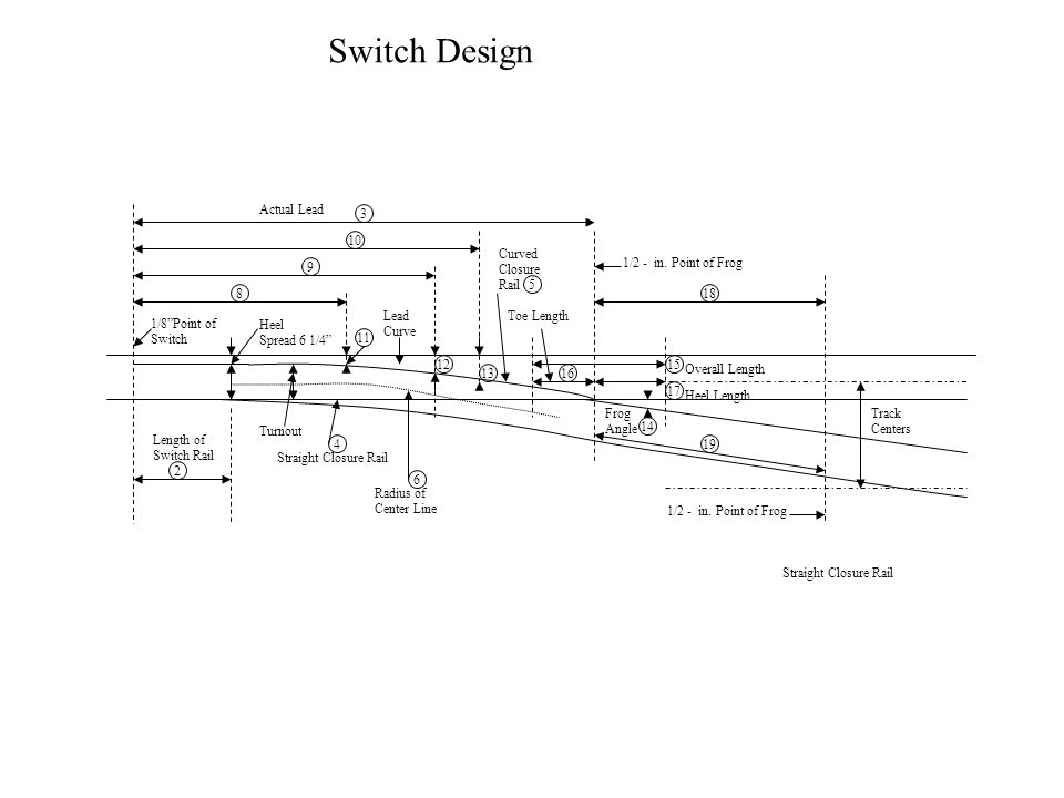Switch Design Actual Lead 3 10 Curved Closure Rail