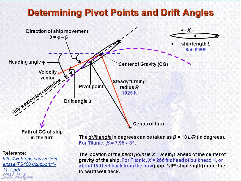 Determining Pivot Points and Drift Angles