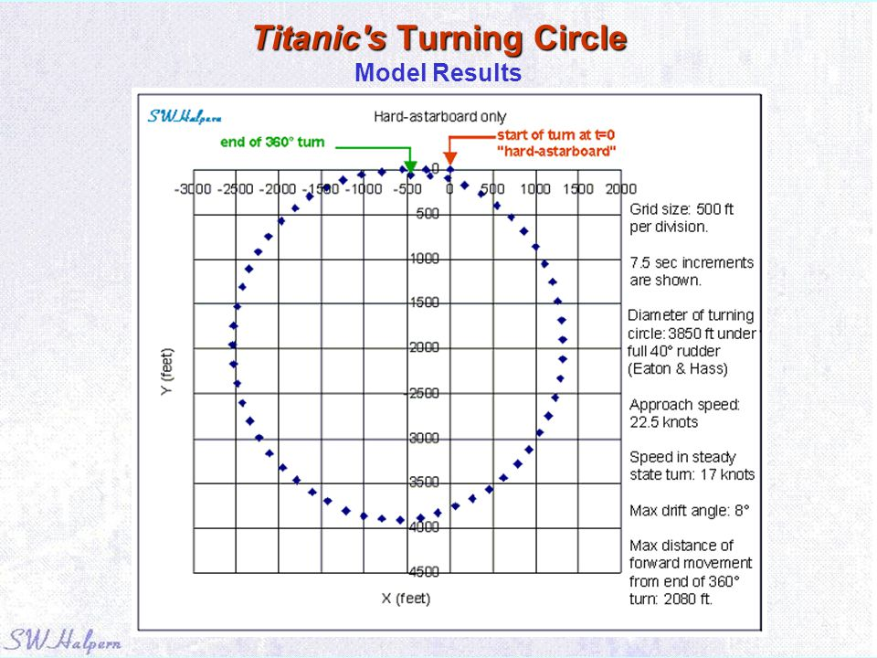 Titanic s Turning Circle Model Results