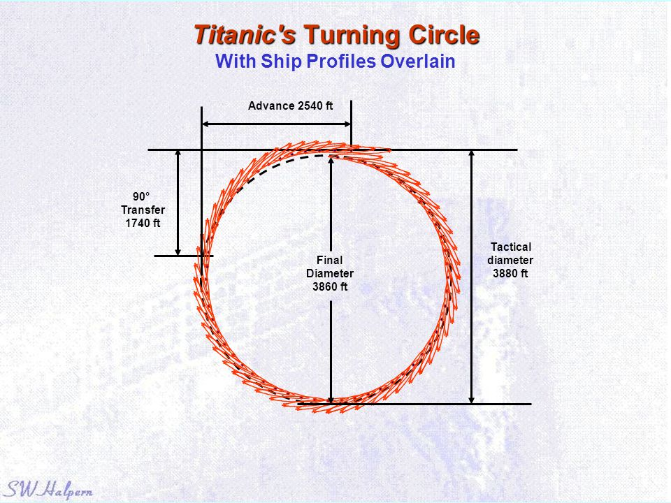 Titanic s Turning Circle With Ship Profiles Overlain