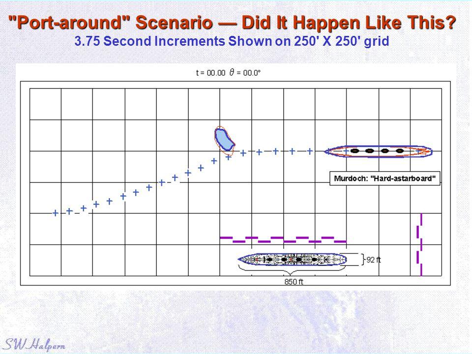 Port-around Scenario — Did It Happen Like This. 3