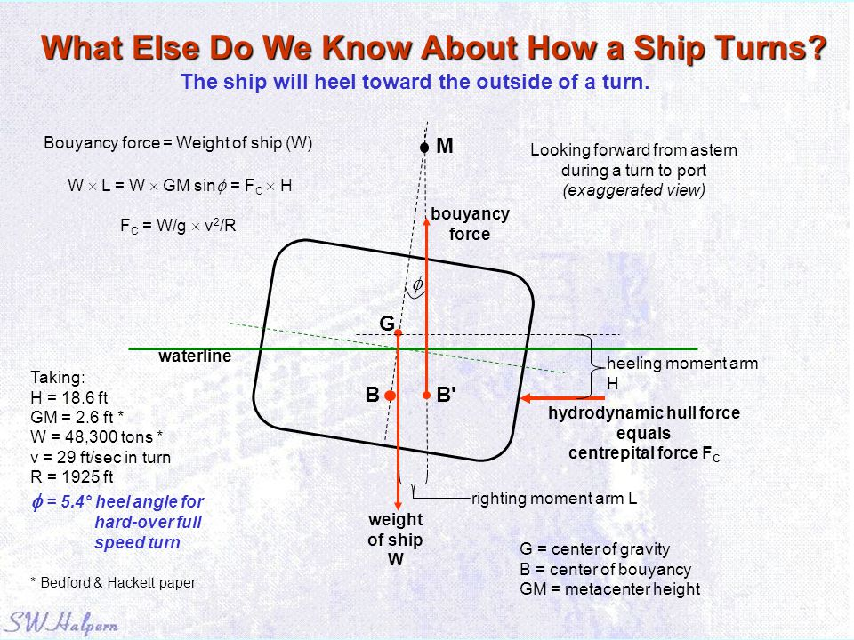 What Else Do We Know About How a Ship Turns