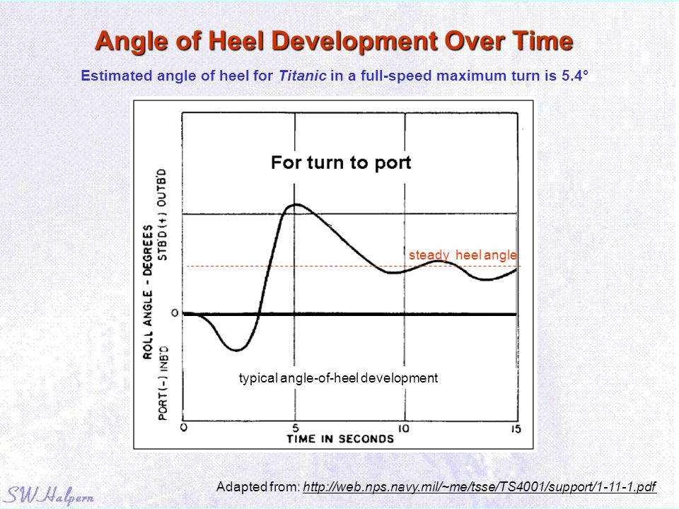 Angle of Heel Development Over Time