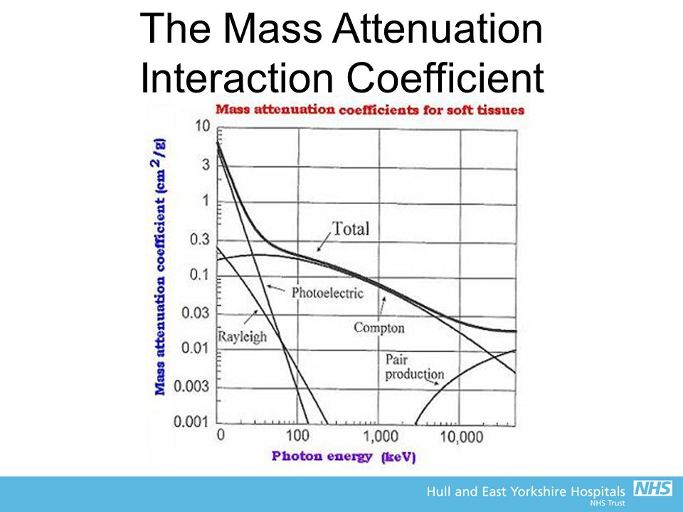 The Mass Attenuation Interaction Coefficient