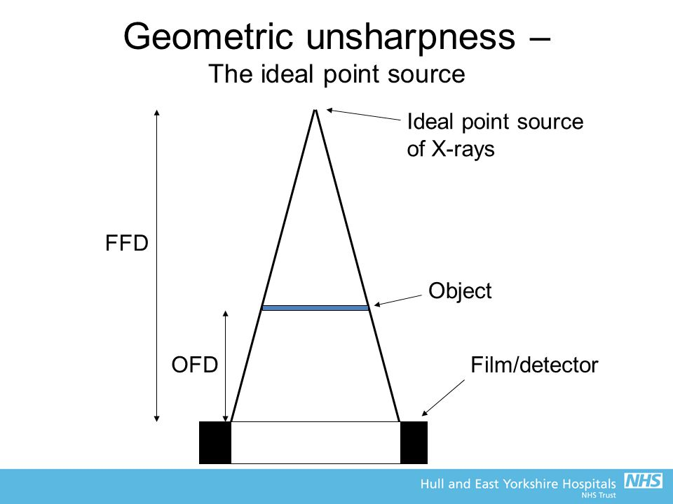 Geometric unsharpness – The ideal point source
