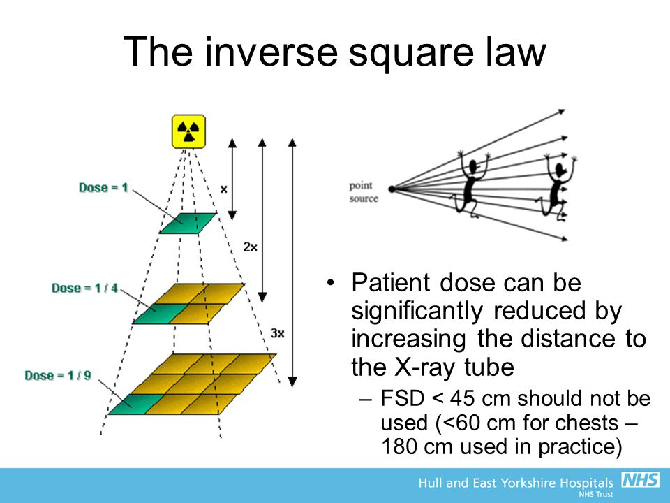 The inverse square law Patient dose can be significantly reduced by increasing the distance to the X-ray tube.