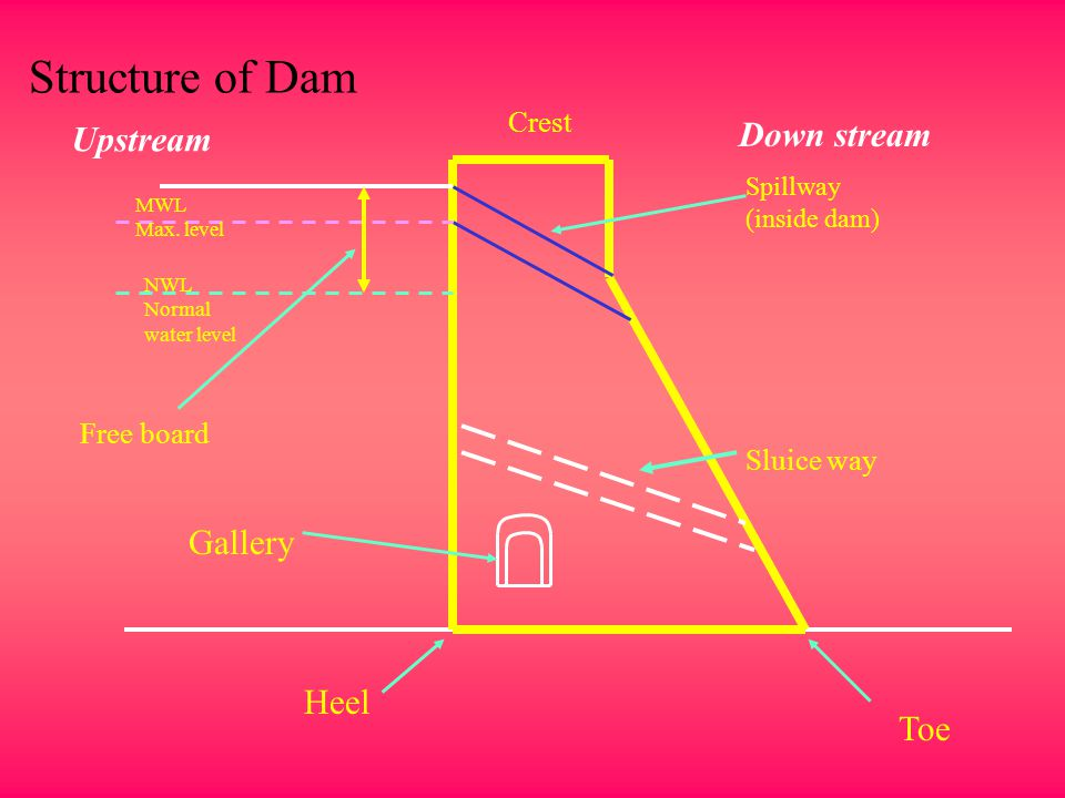 Structure of Dam Down stream Upstream Gallery Heel Toe Crest