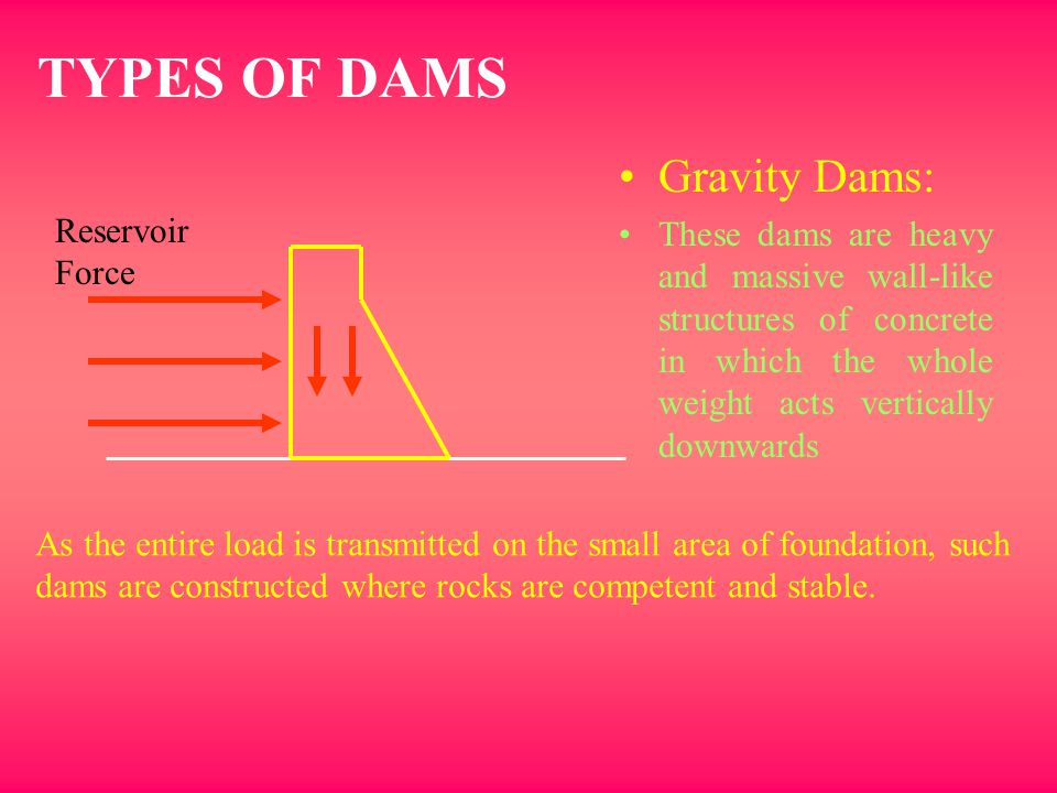 TYPES OF DAMS Gravity Dams: