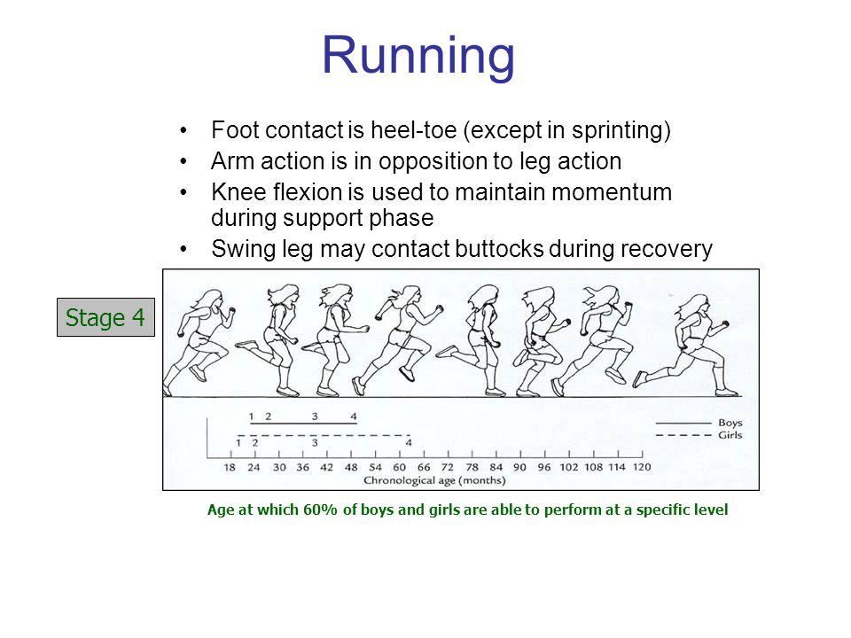 Running Foot contact is heel-toe (except in sprinting)