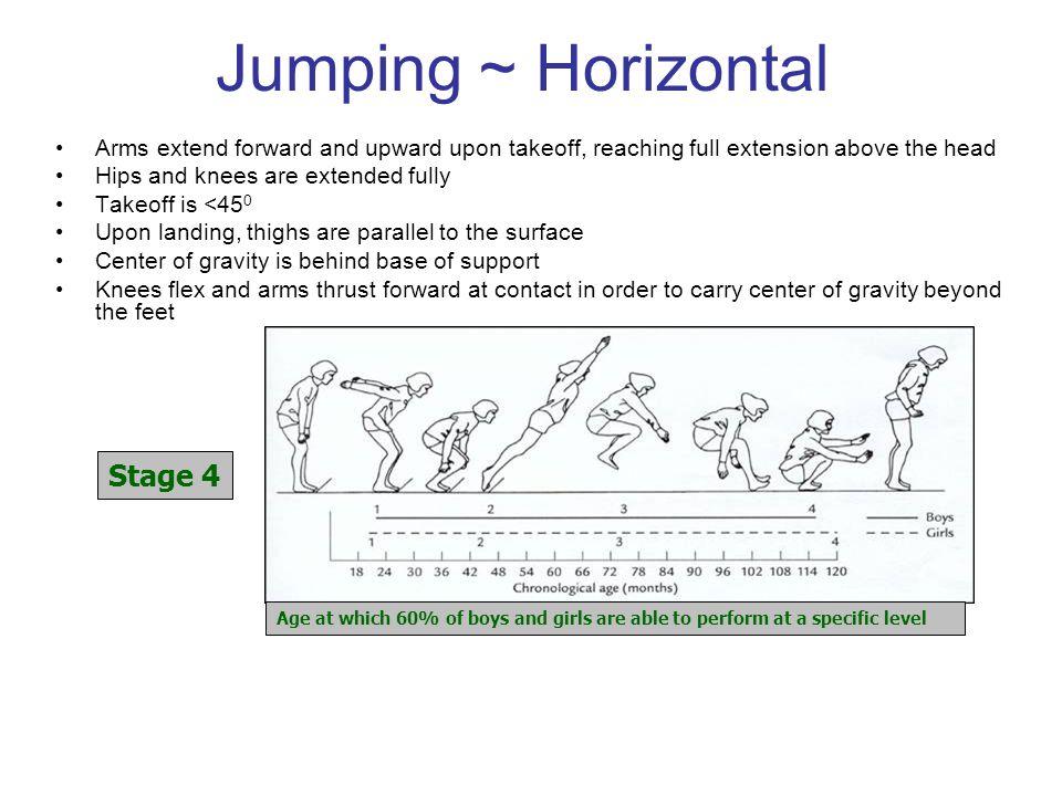 Jumping ~ Horizontal Stage 4