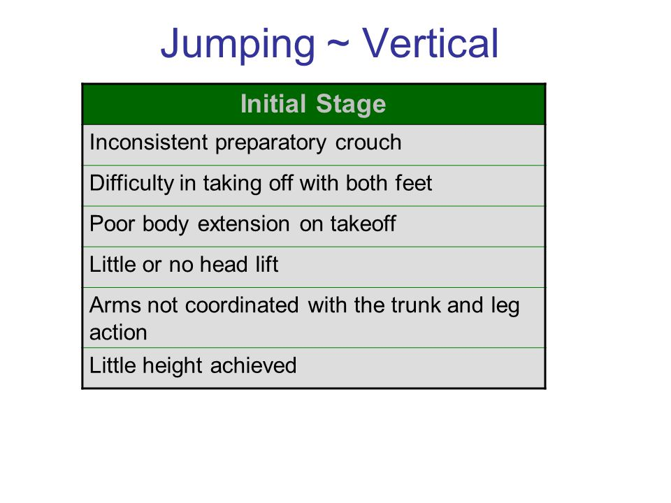 Jumping ~ Vertical Initial Stage Inconsistent preparatory crouch