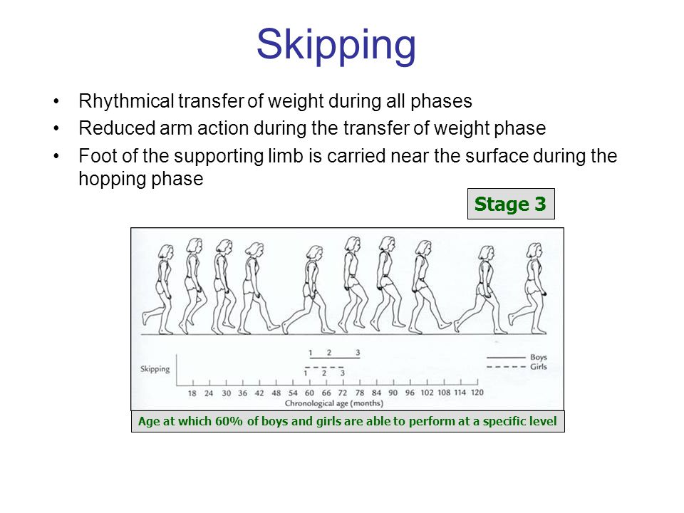 Skipping Rhythmical transfer of weight during all phases