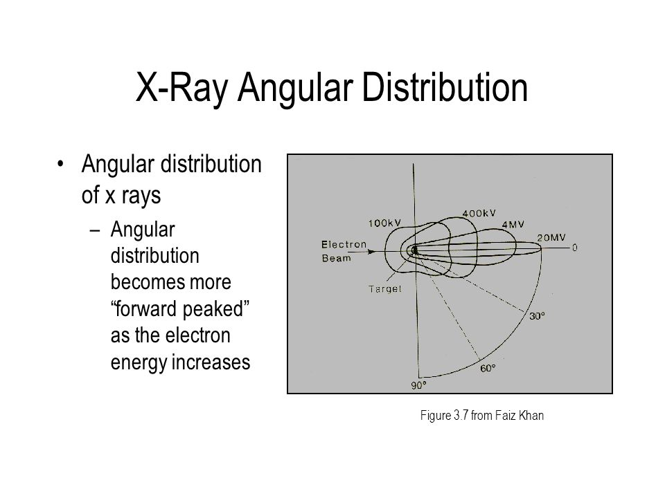 X-Ray Angular Distribution