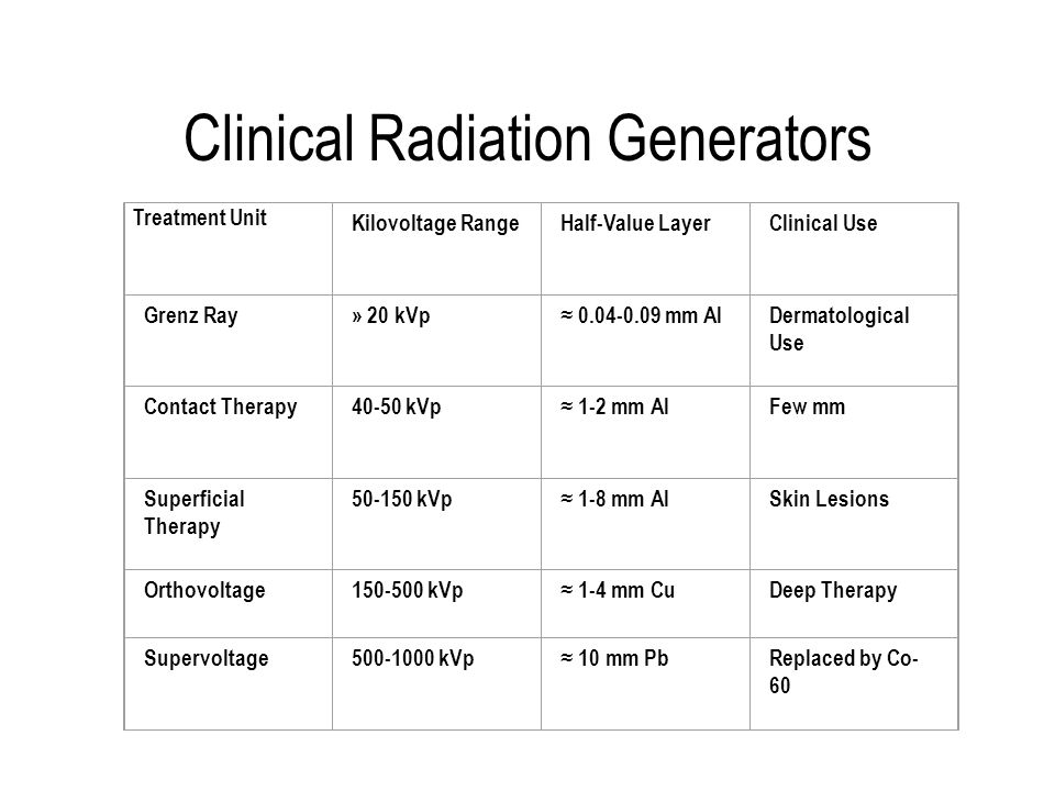 Clinical Radiation Generators