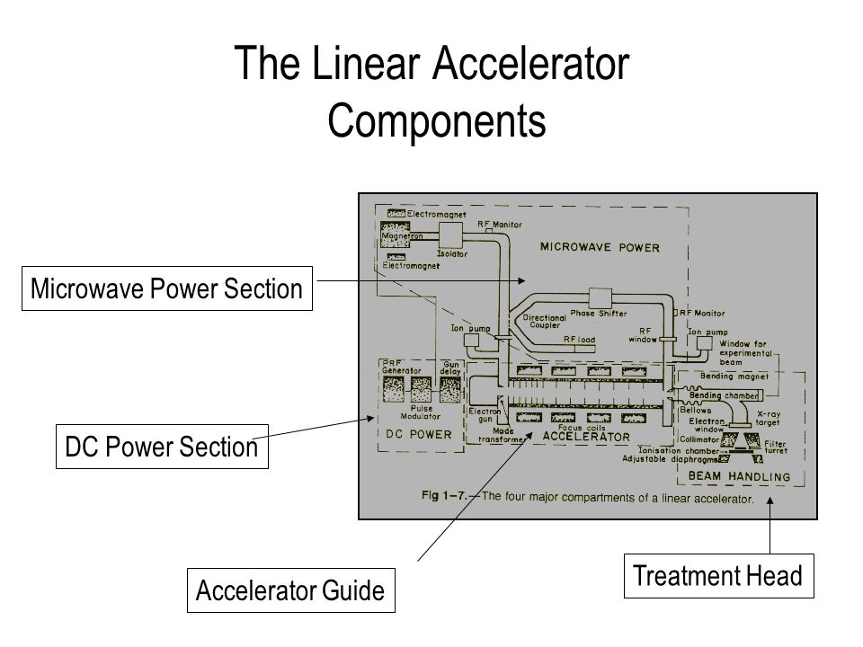 The Linear Accelerator Components