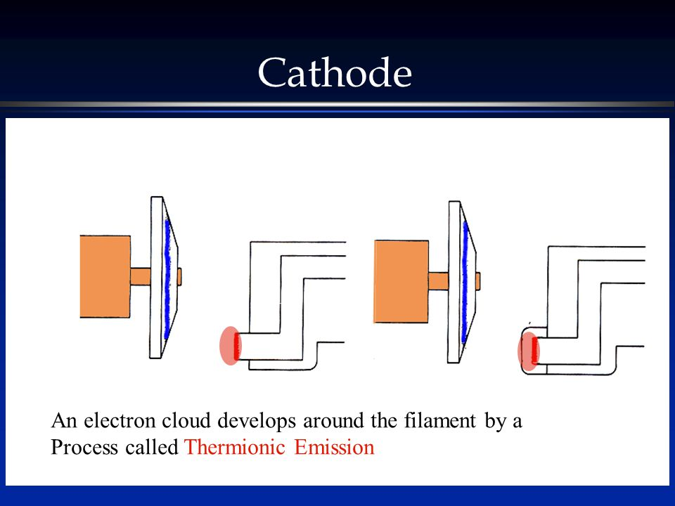 Cathode The filament heats like the electrical coils of an electric stove. An electron cloud develops around the filament by a.