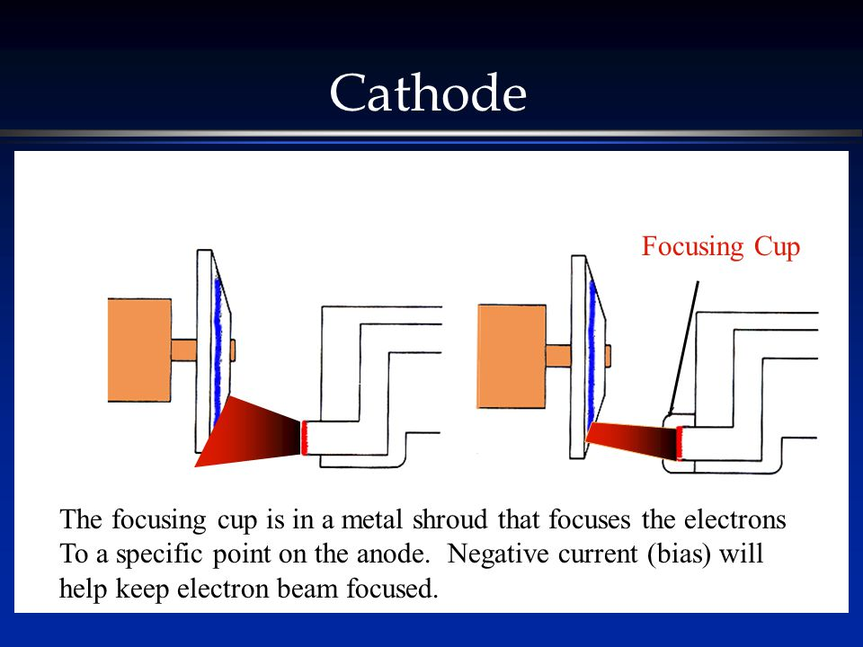 Cathode Focusing Cup. The focusing cup is in a metal shroud that focuses the electrons.
