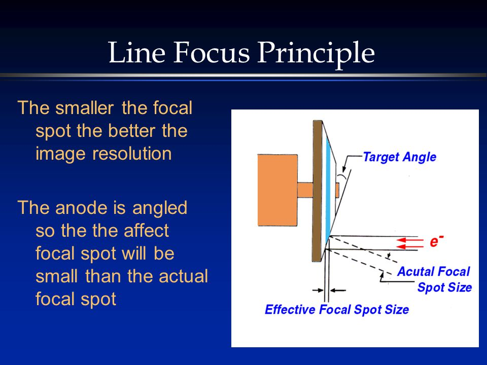 Line Focus Principle The smaller the focal spot the better the image resolution.