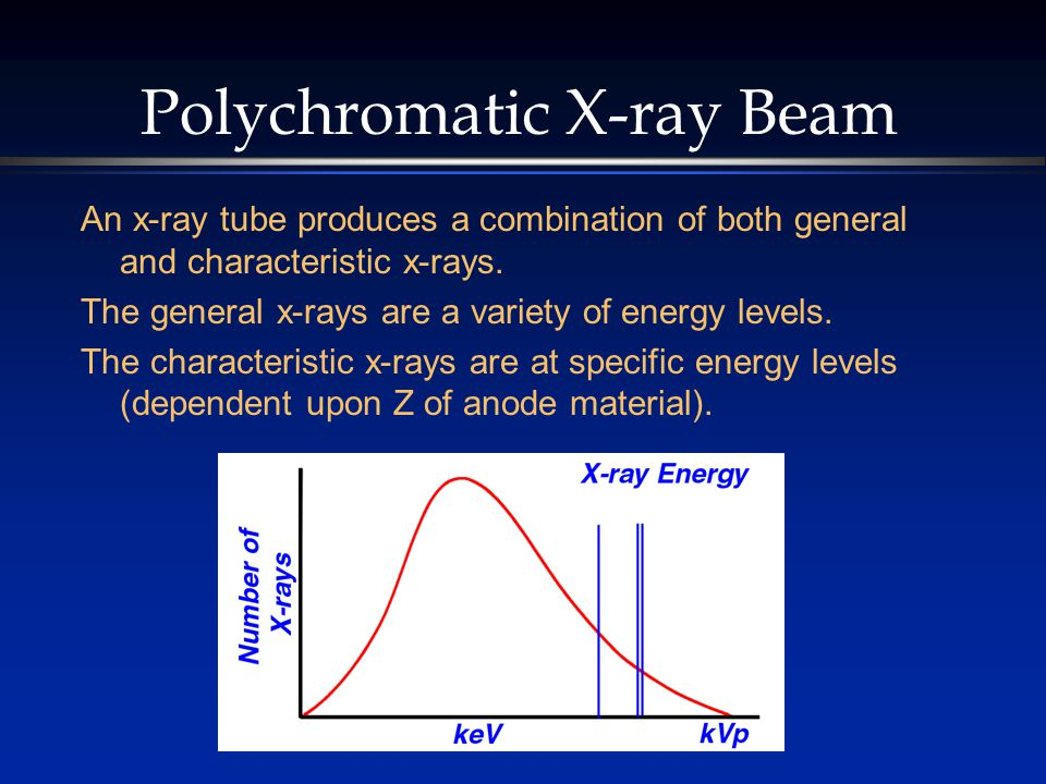 Polychromatic X-ray Beam