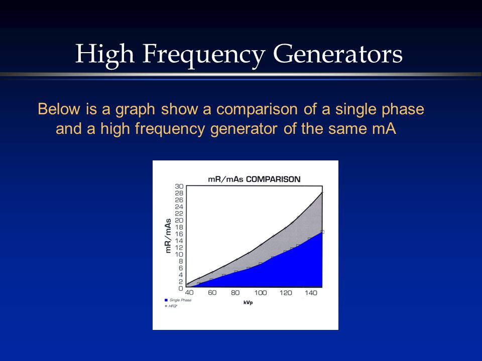 High Frequency Generators