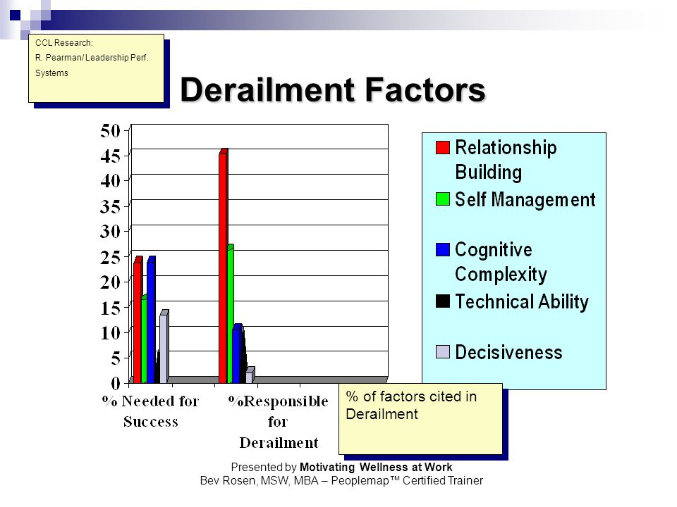 Derailment Factors % of factors cited in Derailment