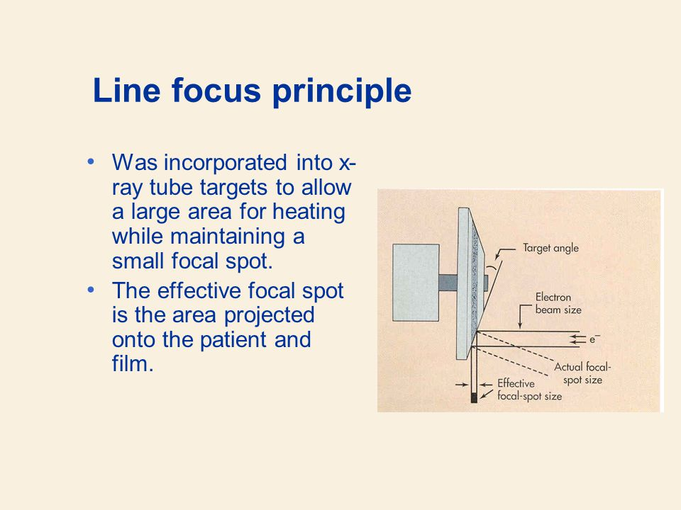 Line focus principle Was incorporated into x-ray tube targets to allow a large area for heating while maintaining a small focal spot.
