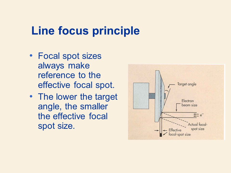 Line focus principle Focal spot sizes always make reference to the effective focal spot.