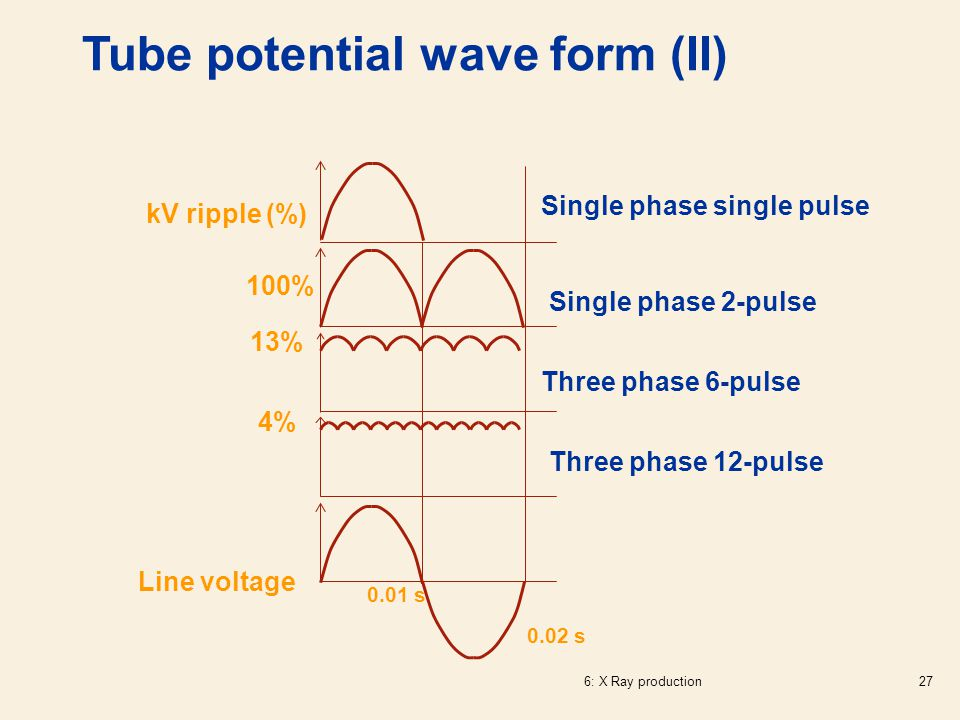 Tube potential wave form (II)