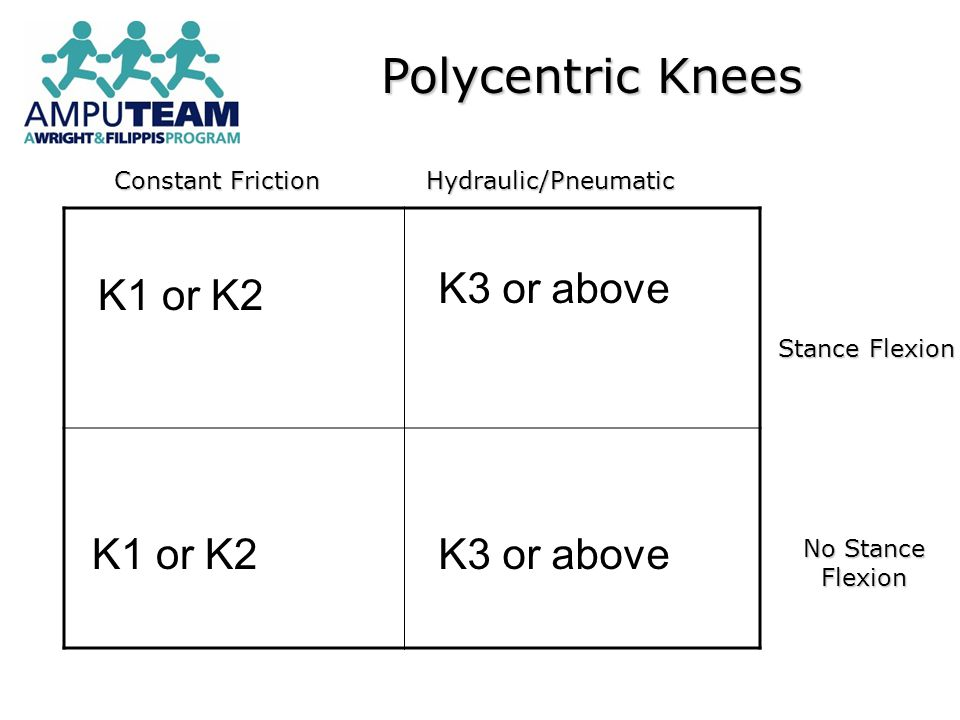 Polycentric Knees K3 or above K1 or K2 Constant Friction