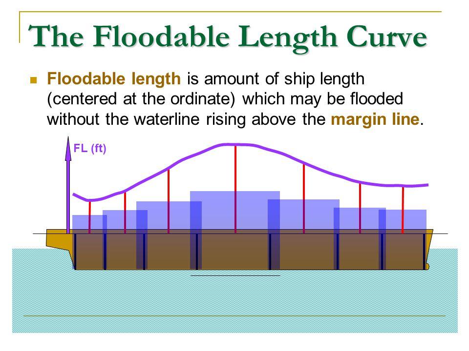 The Floodable Length Curve