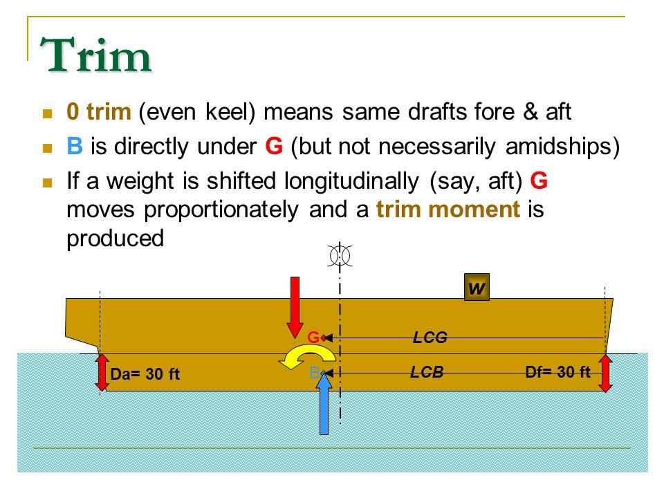 Trim 0 trim (even keel) means same drafts fore & aft