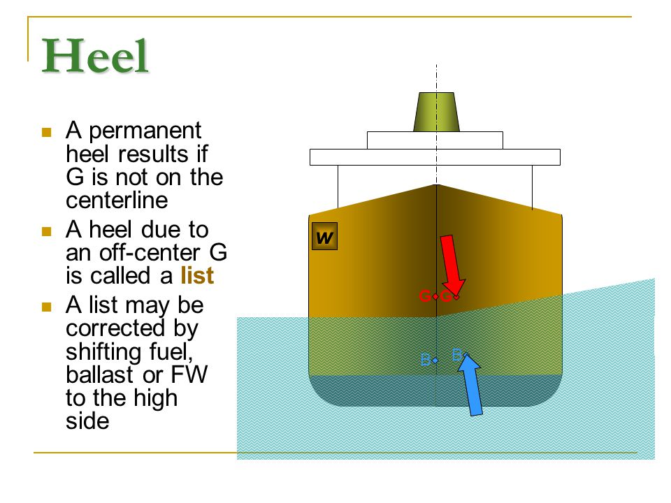 Heel A permanent heel results if G is not on the centerline