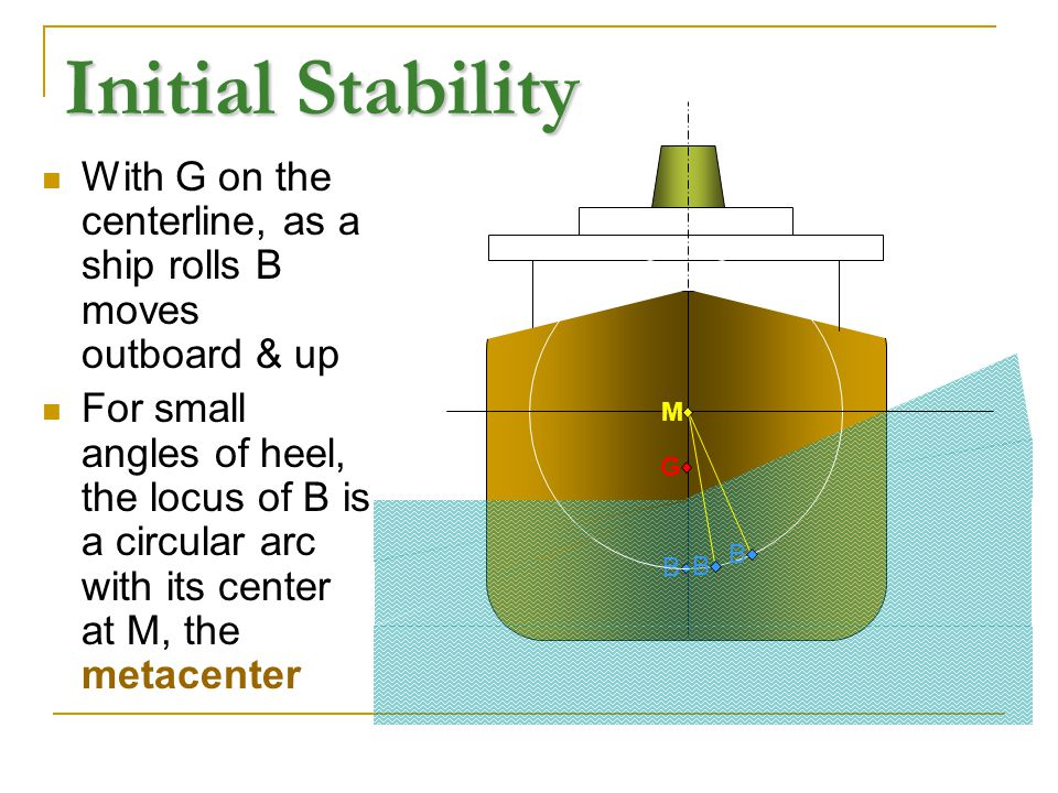 Initial Stability With G on the centerline, as a ship rolls B moves outboard & up.