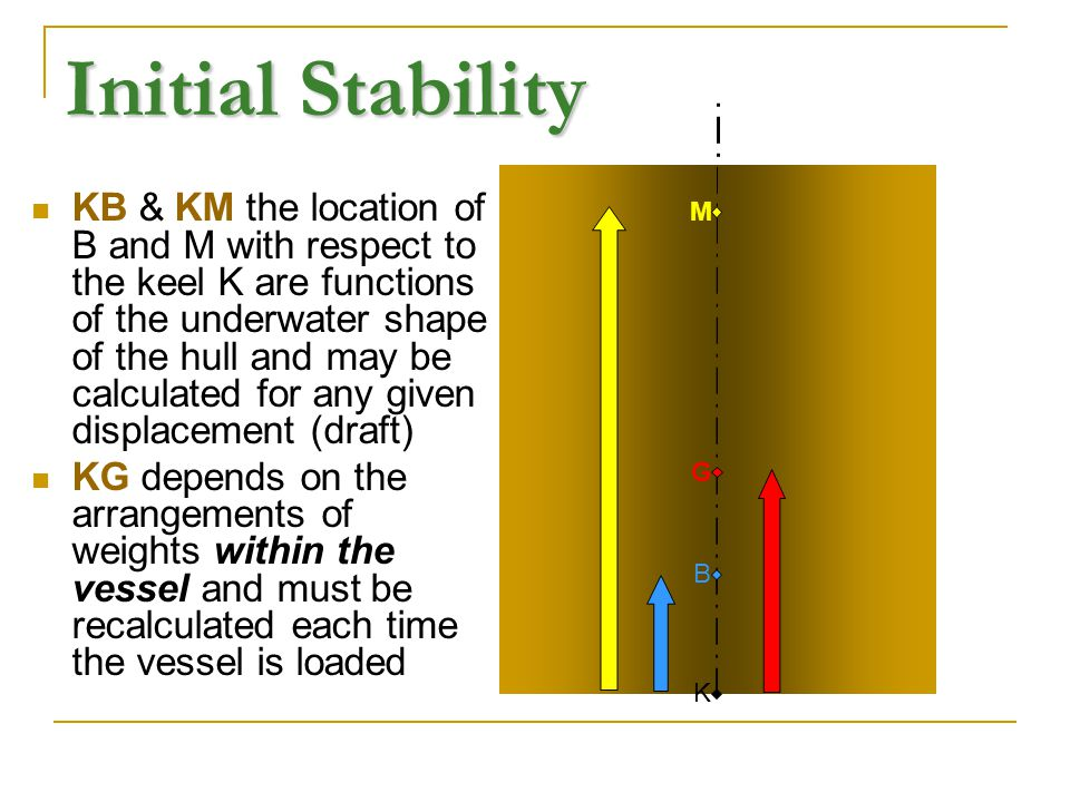 Initial Stability